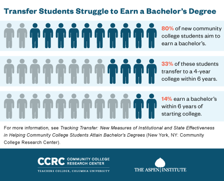 Policies on transfering from a community college?