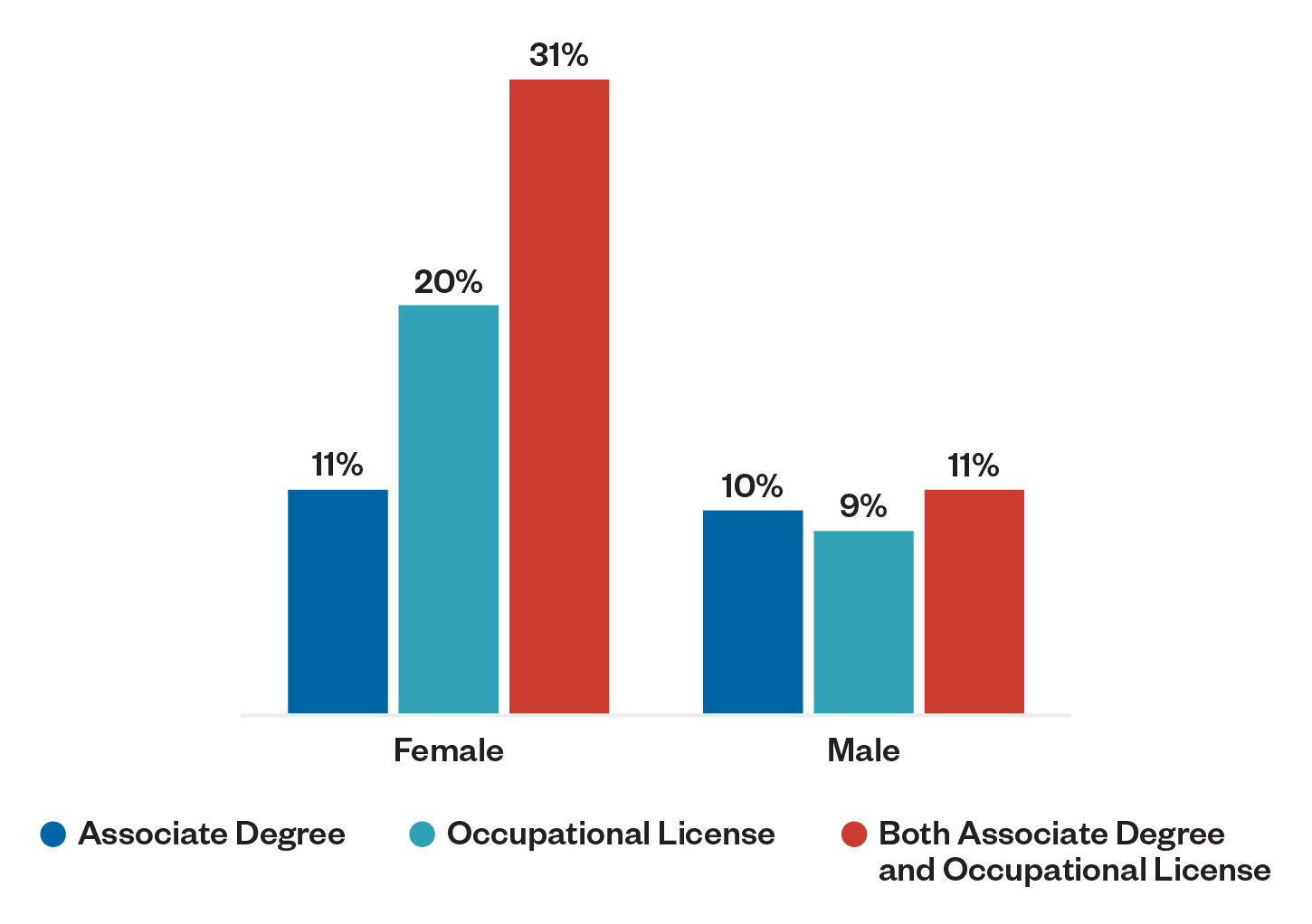 Figure 1: Earnings Gains Over Noncompleters. Female: associate degree, 11%; occupational license, 20%; both associate degree and occupational license, 31%. Male: associate degree, 10%; occupational license, 9%; both associate degree and occupational license, 11%.