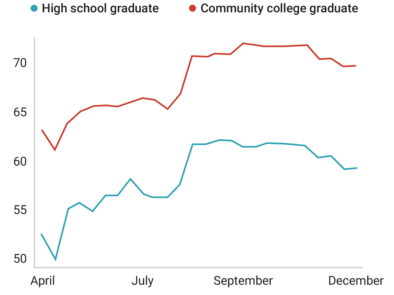 A line graph comparing employment rates for community college graduates and high school graduates over the course of 2020. Associates degree holders earn more on average.