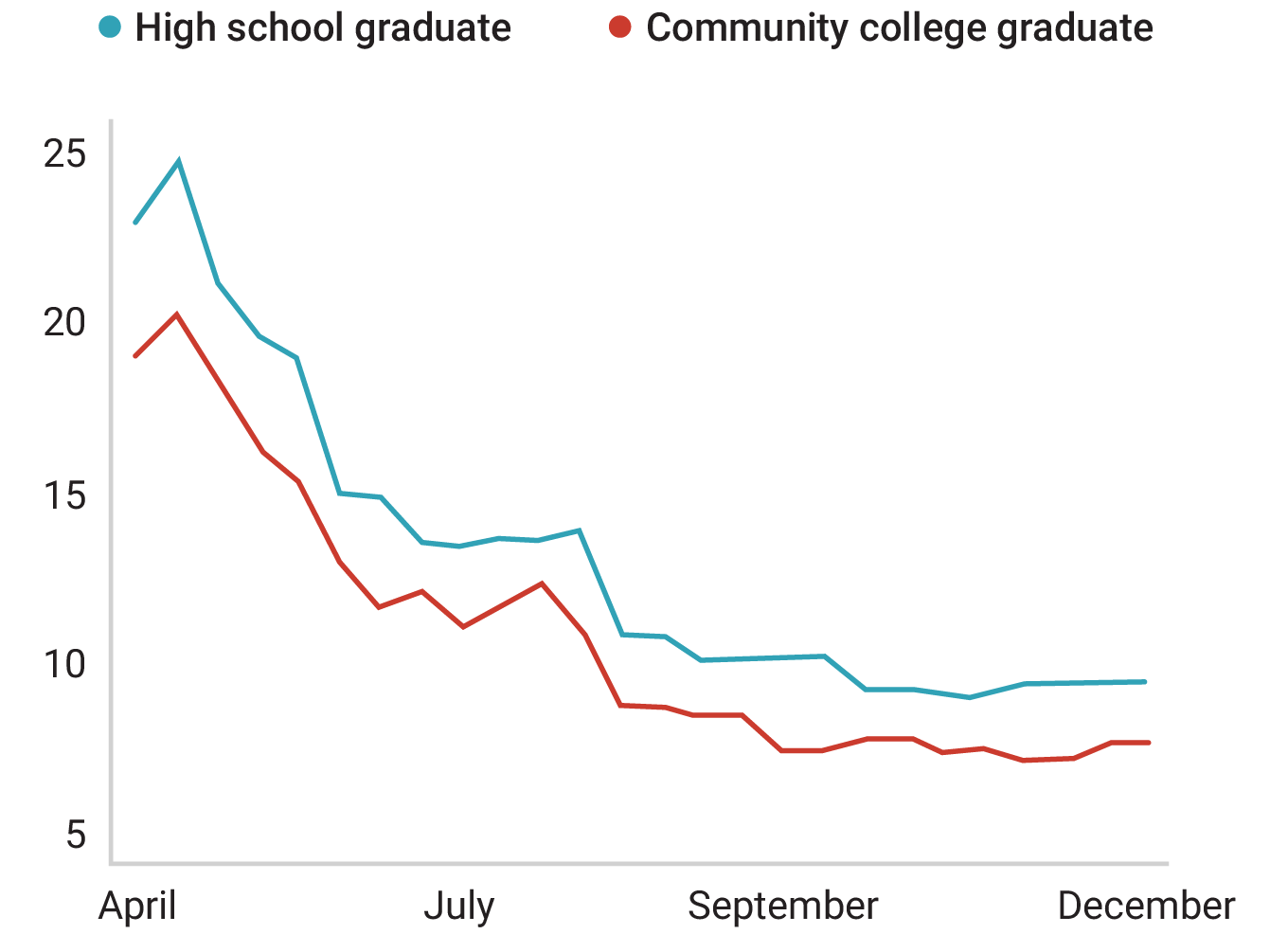 A line graph comparing layoffs among high school and community college graduates over time. Layoffs were at their highest in spring 2020 and have since plateaued.