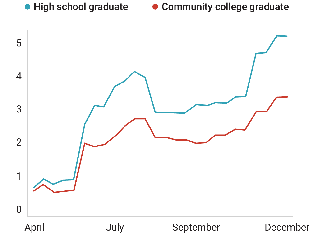 A larger percentage of high school graduates than community college graduates had their work directly affected by COVID-19.