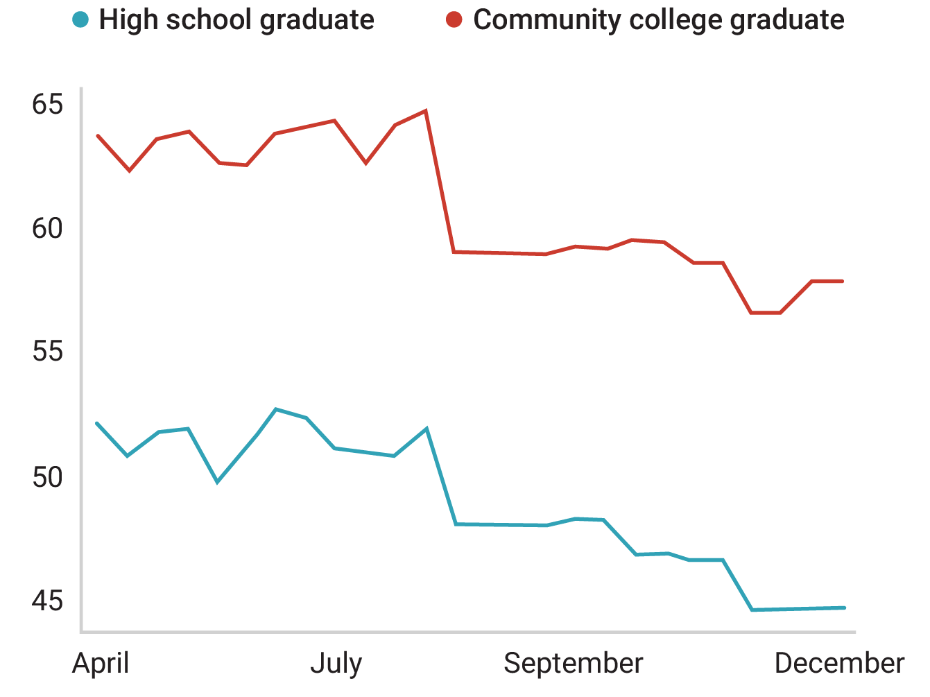 A decreasing percentage of community college and high school graduates receive health care from their employers.