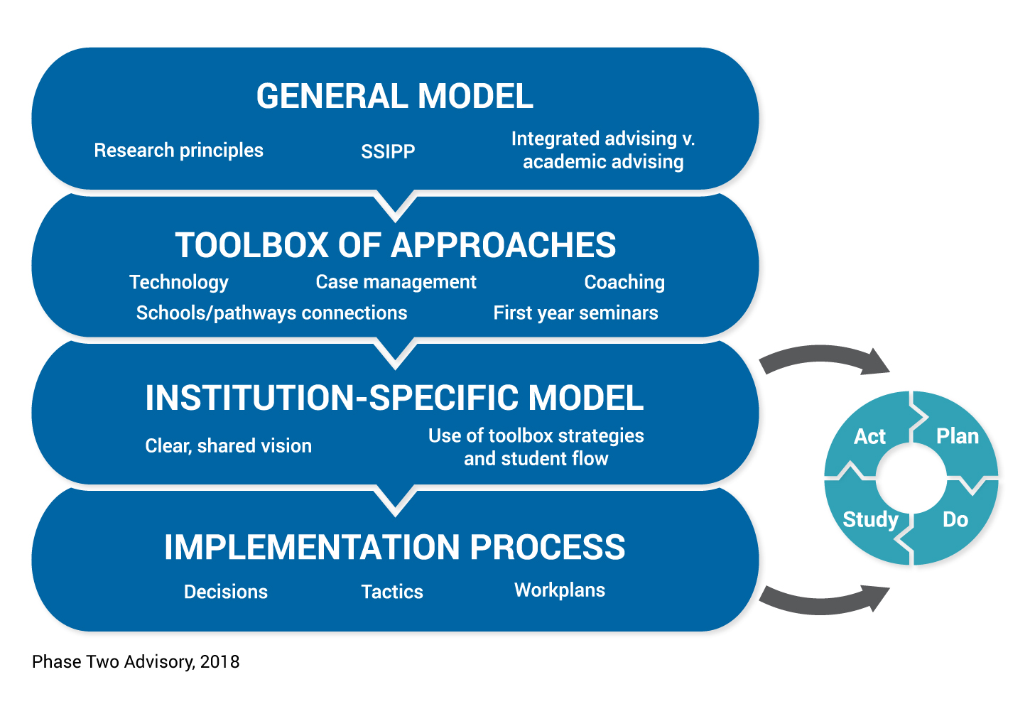 Theory-to-Action Approach